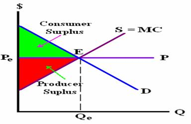 consumer and producer surplus in perfect competition market The consumer surplus is welfare benefit which consumers obtain from buying the commodity similarly, producer surplus is the excess of market price at which producers sell the quantity of a commodity over and above the minimum price at which they would be willing to supply it.